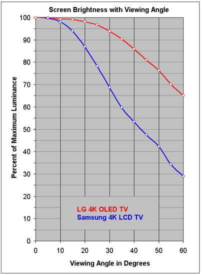 DisplayMate Flagship LG OLED TV and Samsung LCD TV Changes with