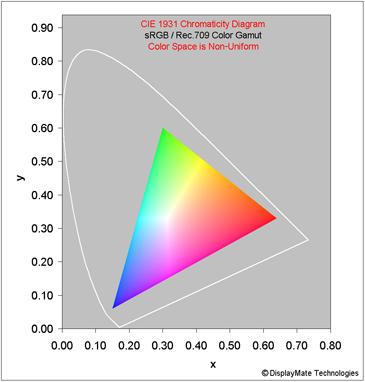 Display color gamuts shoot out ntsc to rec2020 1976 cie uniform diagram for srgb rec709 ccuart Images