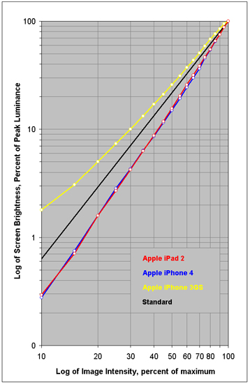 Intensity Scale for the iPad 2 and iPhone 4
