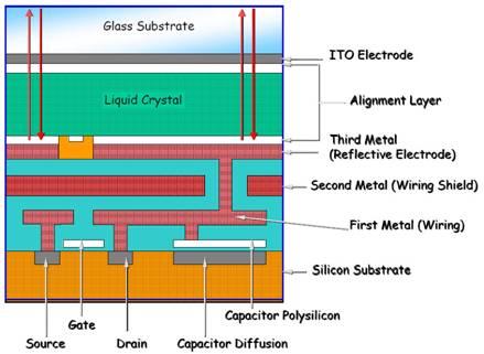 The Great Technology War: LCD vs. DLP