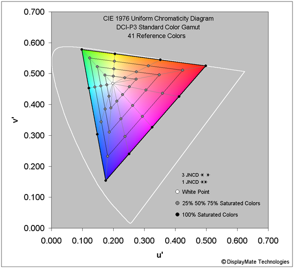 Reference Colors for DCI-P3 Color Gamut Standard