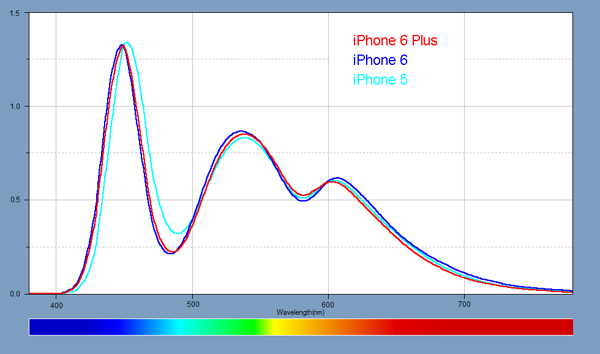 Light Spectra for each of the Smartphones