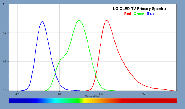 Spectra for the Red, Green, and Blue Primary Colors