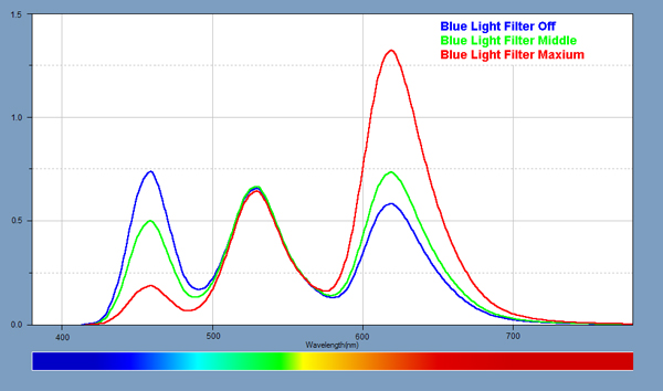 Spectra for the Blue Light Filter