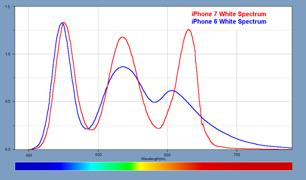 Light Spectra for each of the displays