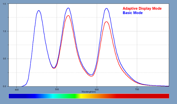 Light Spectra for the displays