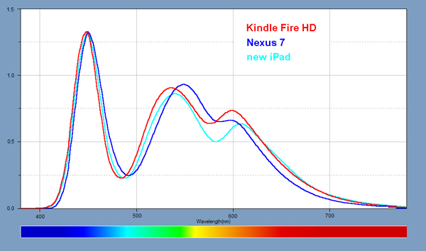 Light Spectra for each of the iPads and iPhone
