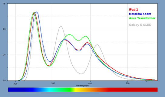 Light Spectra for each of the Tablets